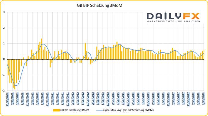 GB BIP Wachstum MoM