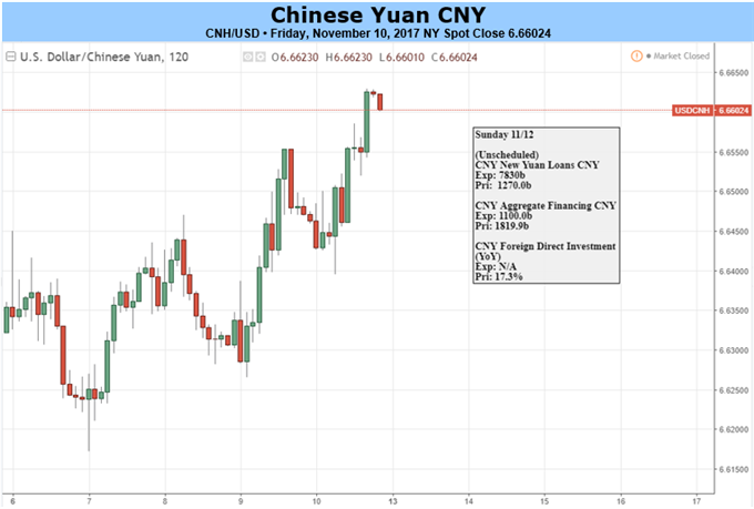 Yuan Torn between Milestone Opening up, Private Investment Concern