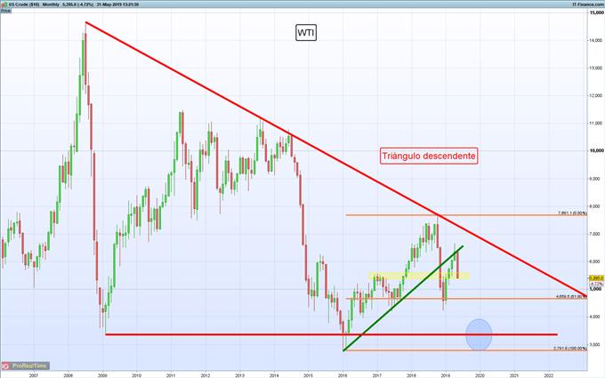 Gráficos de mayor relevancia para la siguiente semana: S&P 500, USD/MXN, petróleo y más...