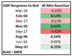 Bank of England Preview: Will the BoE Taper QE?