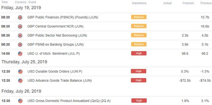 GBP/USD Economic Calendar - UK US Key Data Releases