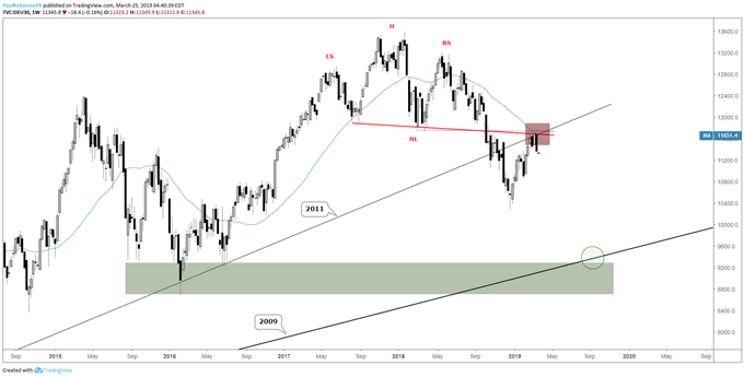 DAX weekly chart, rejection from major resistance