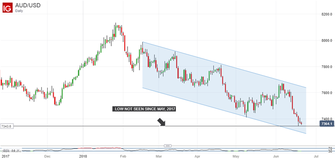 Australian Dollar's 360 Degree Hammering Likely To Continue