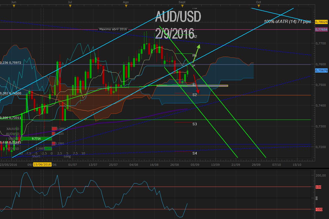 AUD / USD corrige desde 0.7500 en canal bajista post NFP USA a la espera de tasas de Australia