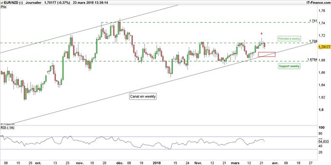 EUR/NZD se replie sous une résistance, NZD/USD prolonge son rebond