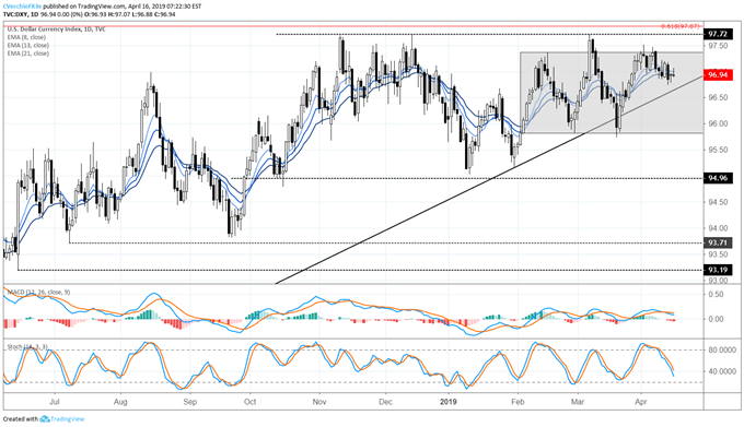 EURUSD Bullish Momentum in Question after ECB Policy Concerns Arise