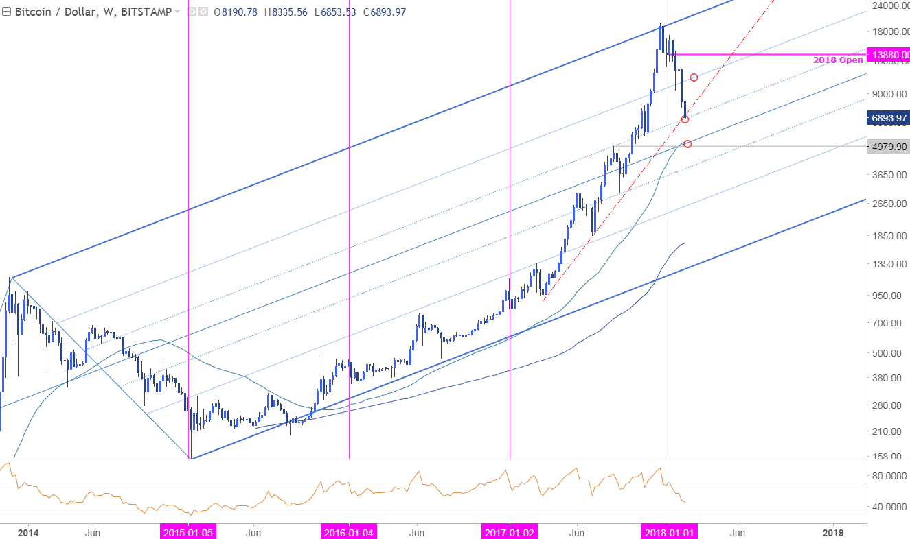 Btc Usd Weekly Price Chart Log
