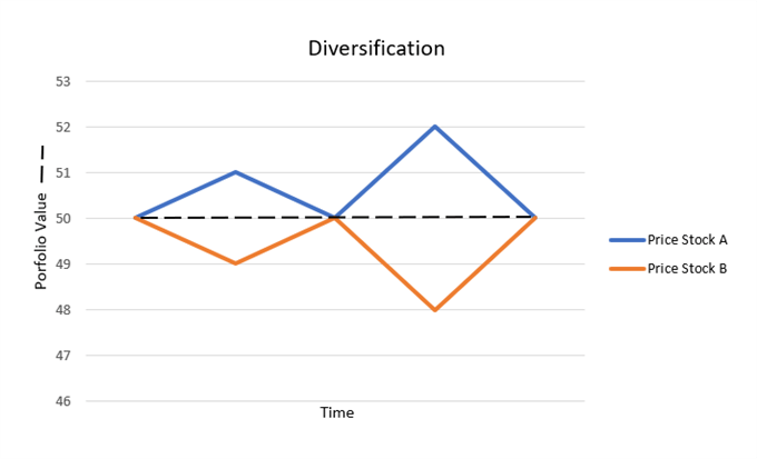 đa dạng hóa cổ phiếu tương quan tiêu cực