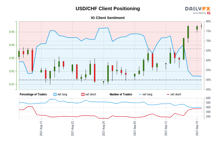 Our data shows traders are now net-short USD/CHF for the first time since Aug 13, 2021 when USD/CHF traded near 0.92.