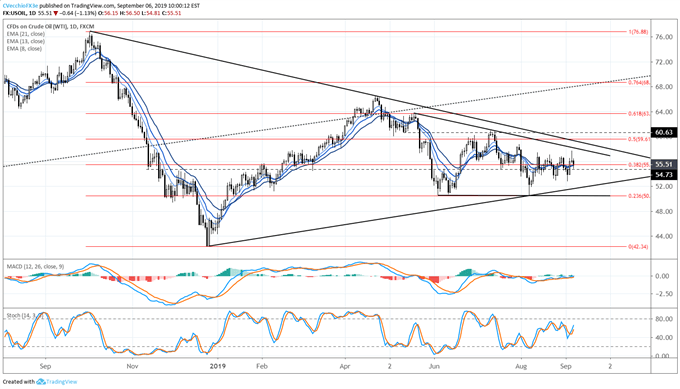 oil price, oil technical analysis, oil chart, oil price forecast, oil price chart, crude oil, crude oil price