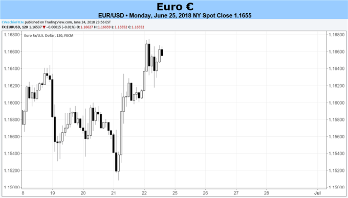 Euro Forecast: Euro Turn to June CPI for Next Catalyst