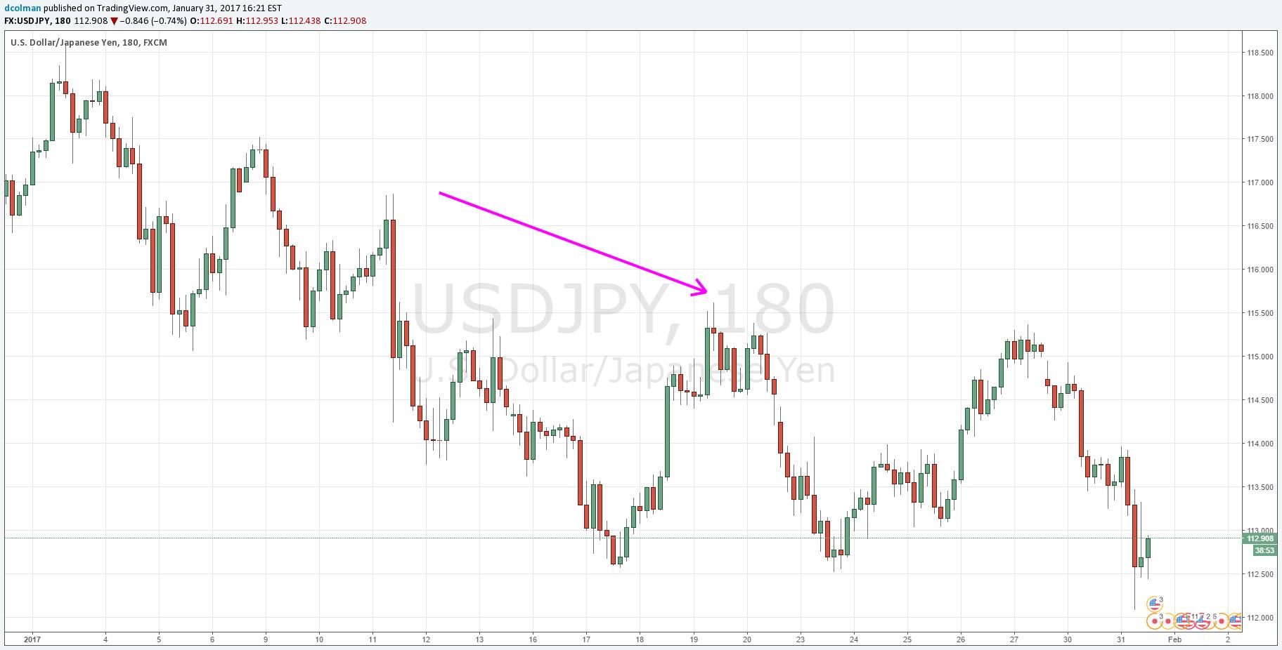 FOMC podría dar respiro al dólar; EUR/USD, USD/JPY en la mira