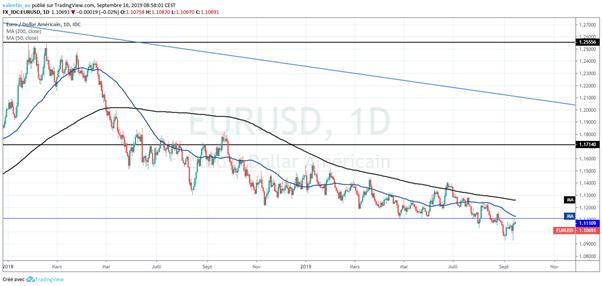 EUR/USD : Après la BCE, place à la Fed
