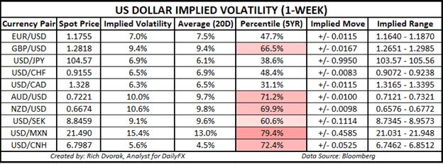 Grafico dei prezzi in USD Outlook Intervalli di negoziazione della volatilità implicita del dollaro USA