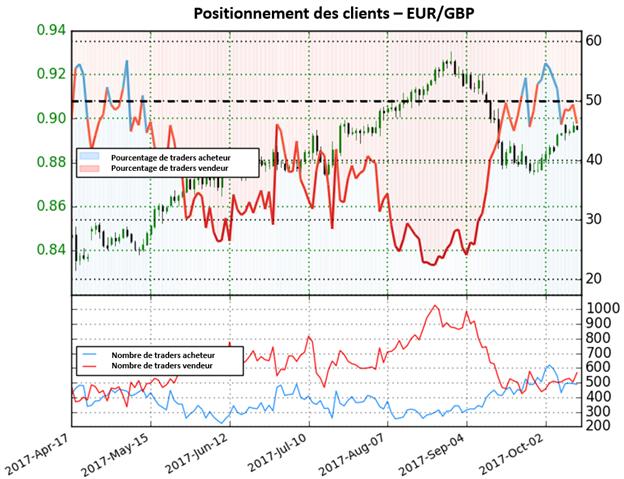 EUR/GBP: Alors que de plus en plus de traders commencent à vendre la paire, nous obtenons de fortes perspectives haussières
