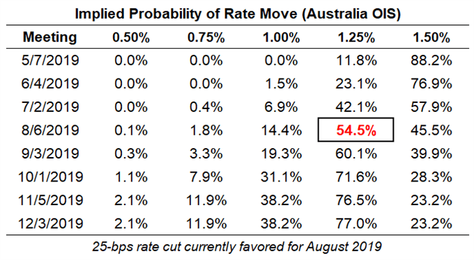 Top 5 Events: Q1'19 Australia Inflation Report & AUDUSD Price Forecast