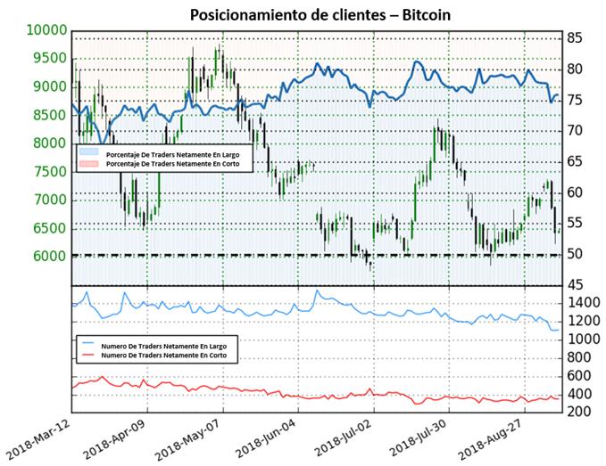 Posicionamiento Bitcoin - 07/09/2018