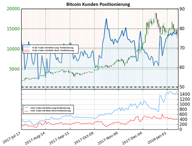 Bitcoin könnte weiter fallen nach dem in Südkorea über ein Kryptowährungsverbot nachgedacht wird
