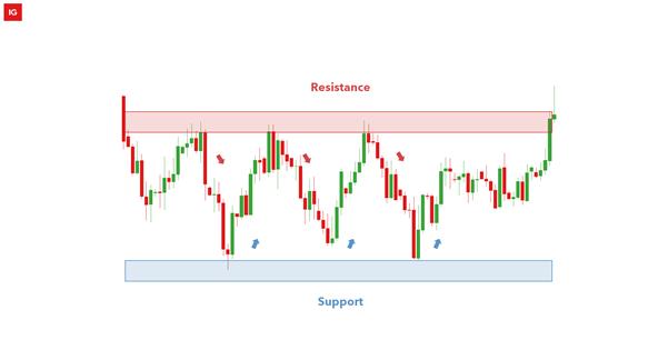 Trading Ranges with Fibonacci Retracements