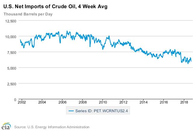 Evolution des importations nettes de pétrole par les Etats-Unis depuis 2002.