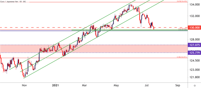 EURJPY Daily Price Chart
