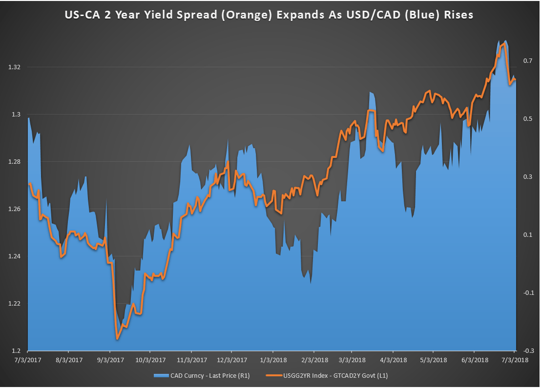 Us Ca 2 Year Yield Spread Makes A Case For Further Usdcad Strength