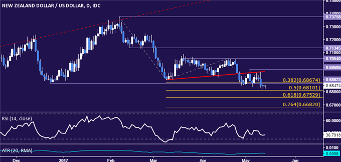 NZD/USD Technical Analysis: 5-Month Support Under Fire