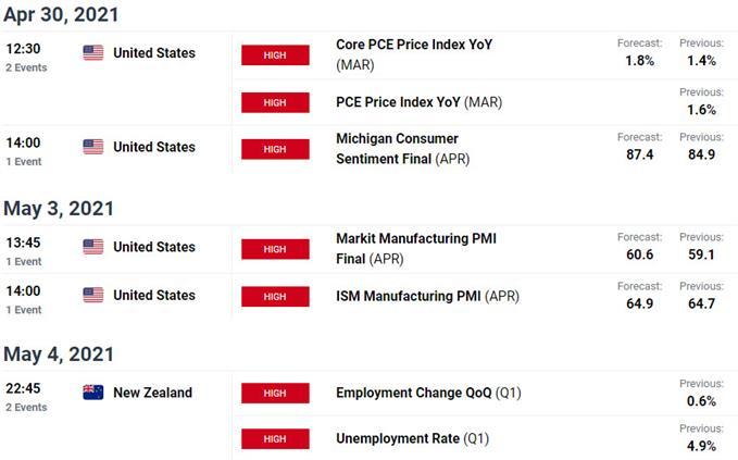 Key New Zealand / US Economic Releases - NZD/USD Economic Calendar - Kiwi Event Risk