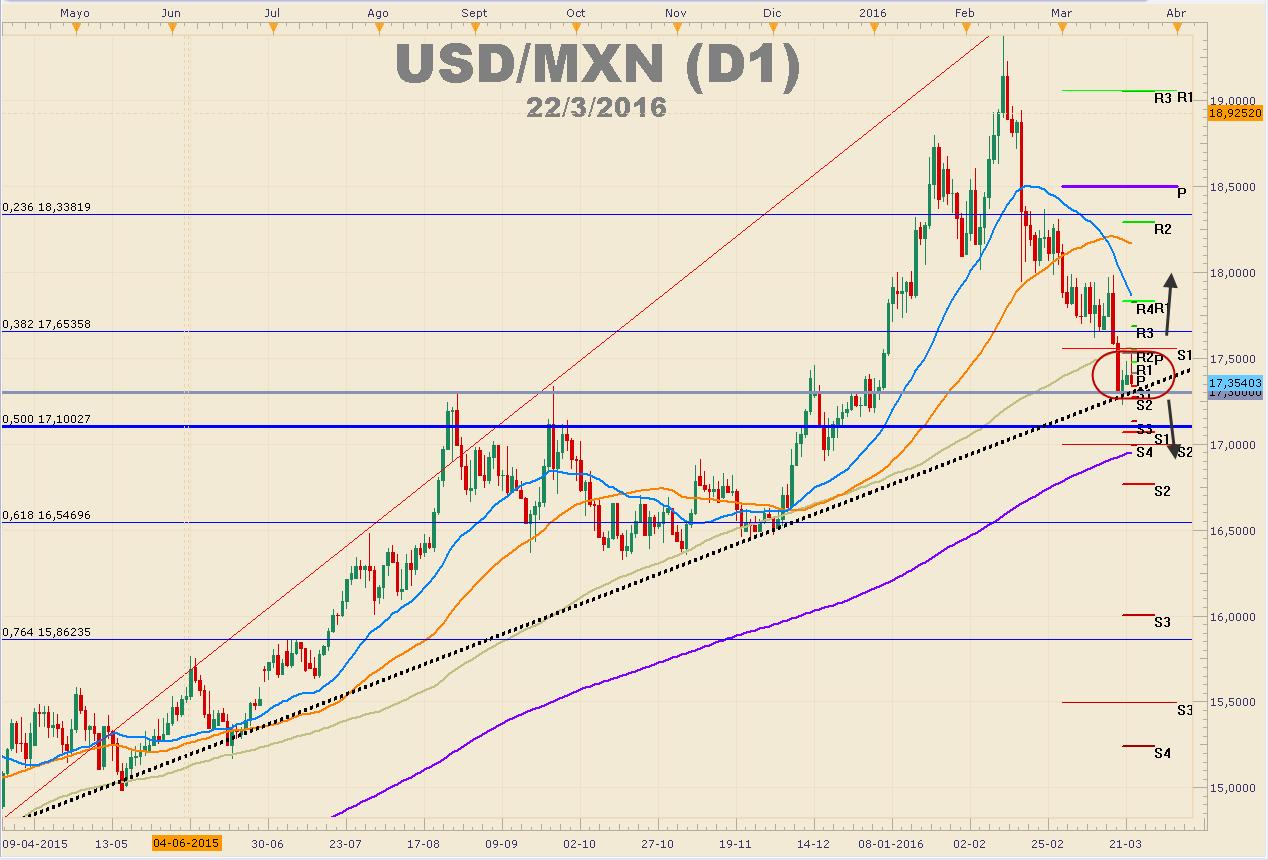 El dólar vuelve a perder terreno frente al peso mexicano – Resistencia en $17.55