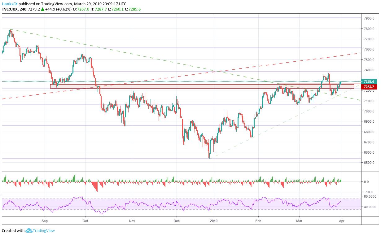 Dow Jones, FTSE 100, DAX 30 and ASX 200 Fundamental Forecast