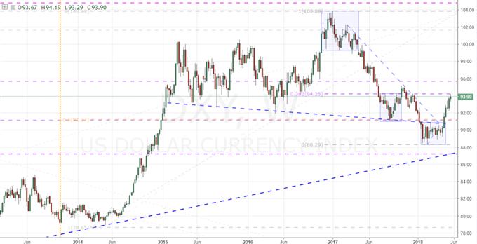 Hesitation or Reversal for Dollar, Euro, FTSE, Gold and Oil?