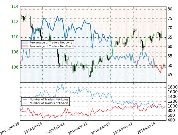 USD/JPY Trader Sentiment