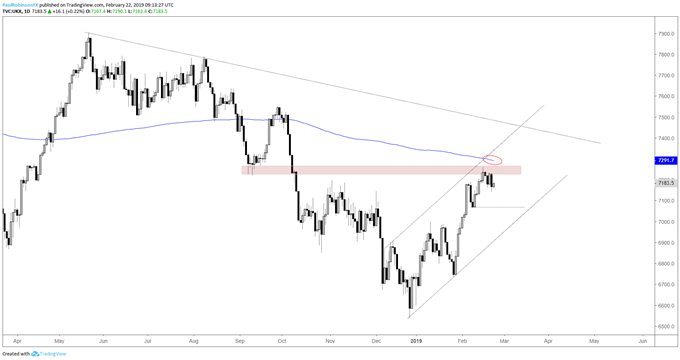 FTSE daily chart, price and MA resistance