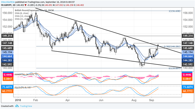 Japanese Yen Weekly Technical Outlook: Charts Spell Trouble for Yen