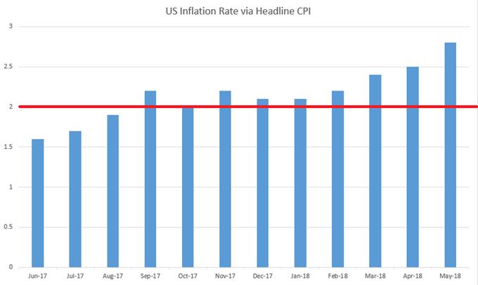 US CPI since June 2017