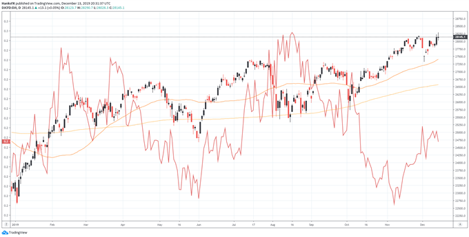 dow jones and dax 30 charts compared