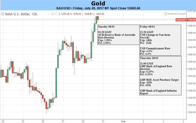Gold Prices Continue to Shine on Dollar Decline- Resistance Ahead