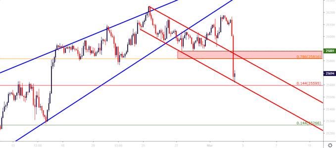 DJIA Dow Jones two hour price chart