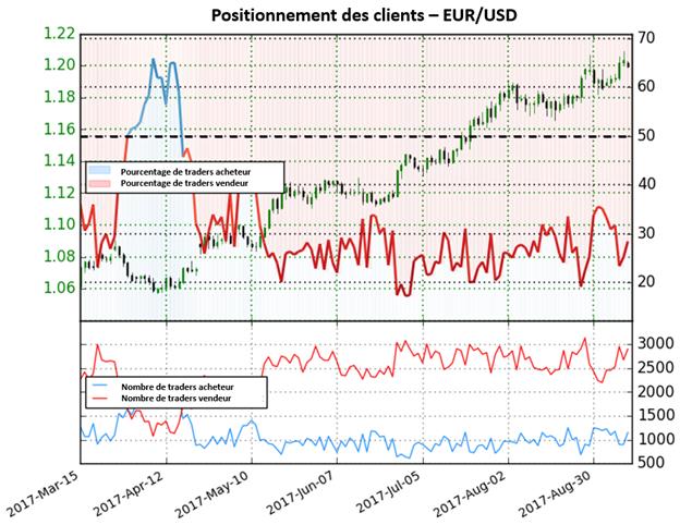 EUR/USD : malgré le rebond du dollar, la paire donne des perspectives mitigées