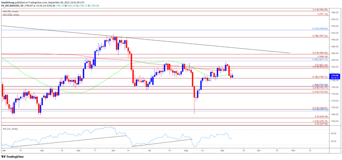Gold Price Reverses Ahead of July High to Trade Back Below 200-Day SMA