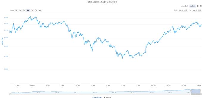 capitalisation boursière crypto-monnaies 445 milliars de dollars 08 mai 2018