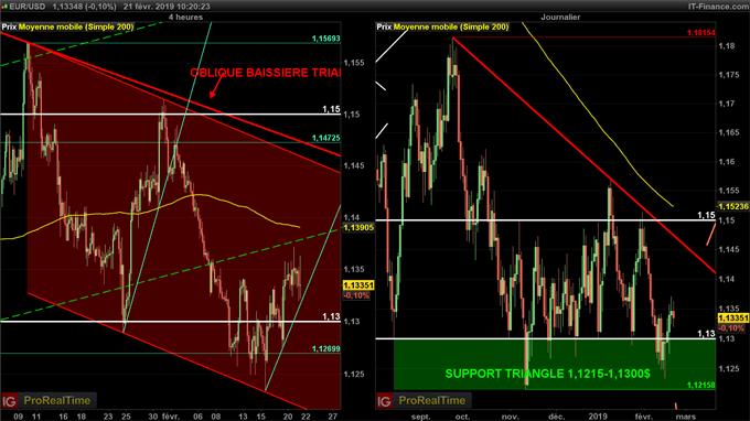 Analyse de l'euro dollar (EUR/USD)
