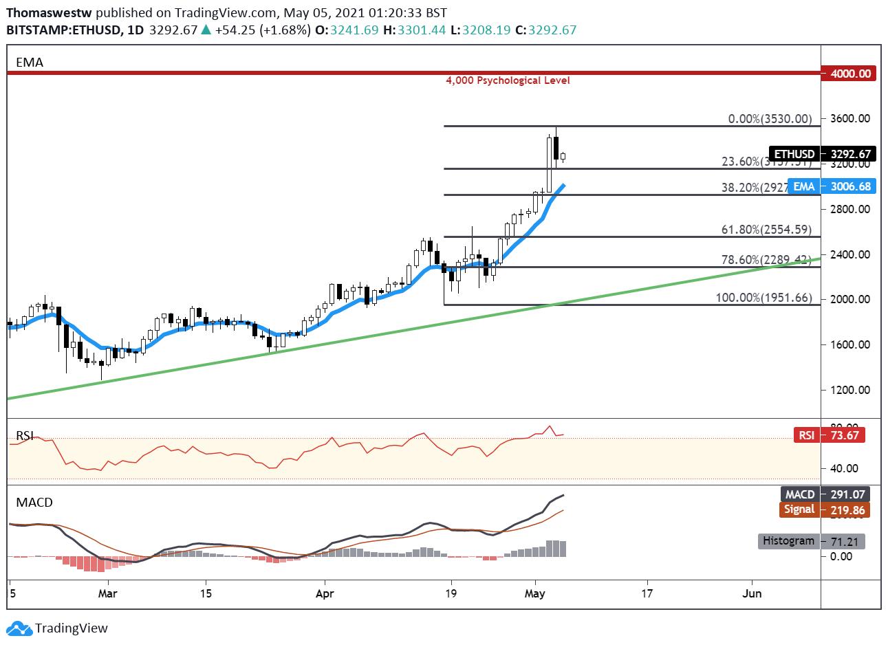 dailyfx bitcoin chart
