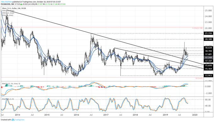 Silver Prices Maintain Bull Flag Formation Despite Drop in Silver Volatility
