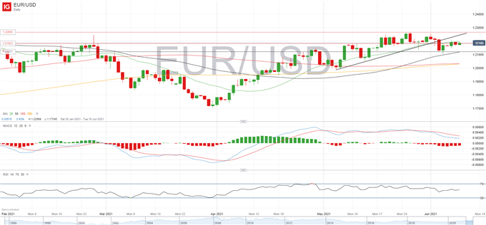 Euro Outlook: EUR/USD, EUR/GBP Focus on ECB, US CPI and Brexit Battle
