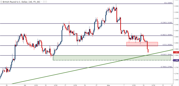 GBP/USD Technical Analysis: Pound Falls after U.K. Inflation Disappoints