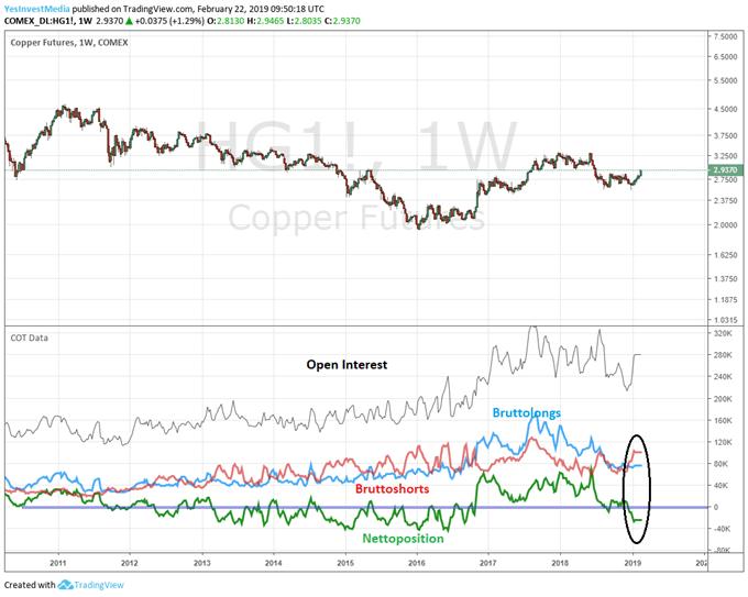 Kupferpreis Chartanalyse mit COT Daten auf Wochenbasis