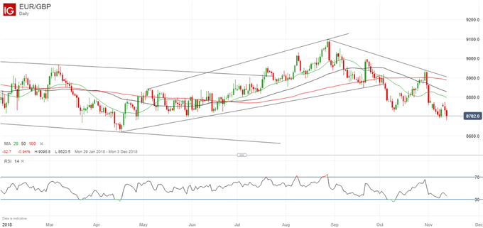 EUR/GBP-Kurs bricht nach unten – weitere Verluste möglich