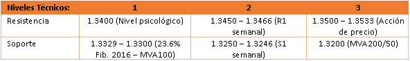 USD / CAD consolida sobre 1.33 en breakpoint y espera declaraciones de Poloz BoC