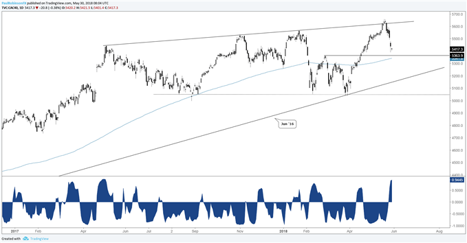 CAC daily chart with 2-wk correlation to the euro